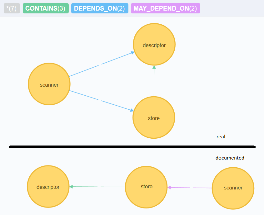 Graph in Neo4j browser